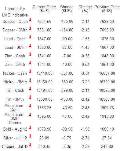 Commodities start the week slower